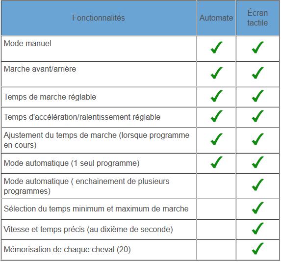 fonctionnalités automate gestion de marcheur