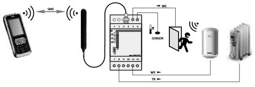 communication automate GSM