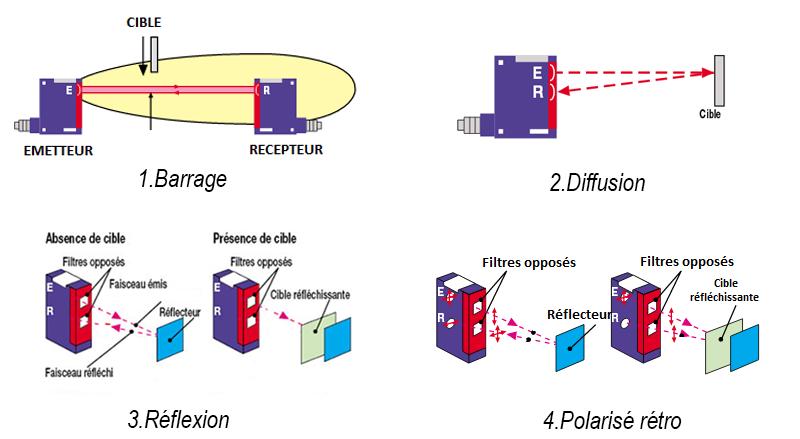 gamme cellules photoélectriques