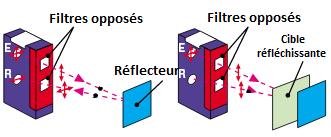 processus polarisé rétro cellule photoélectrique