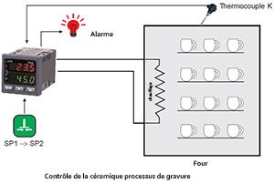 r�gulateur de temp�rature PID, contr�le de temp�rature