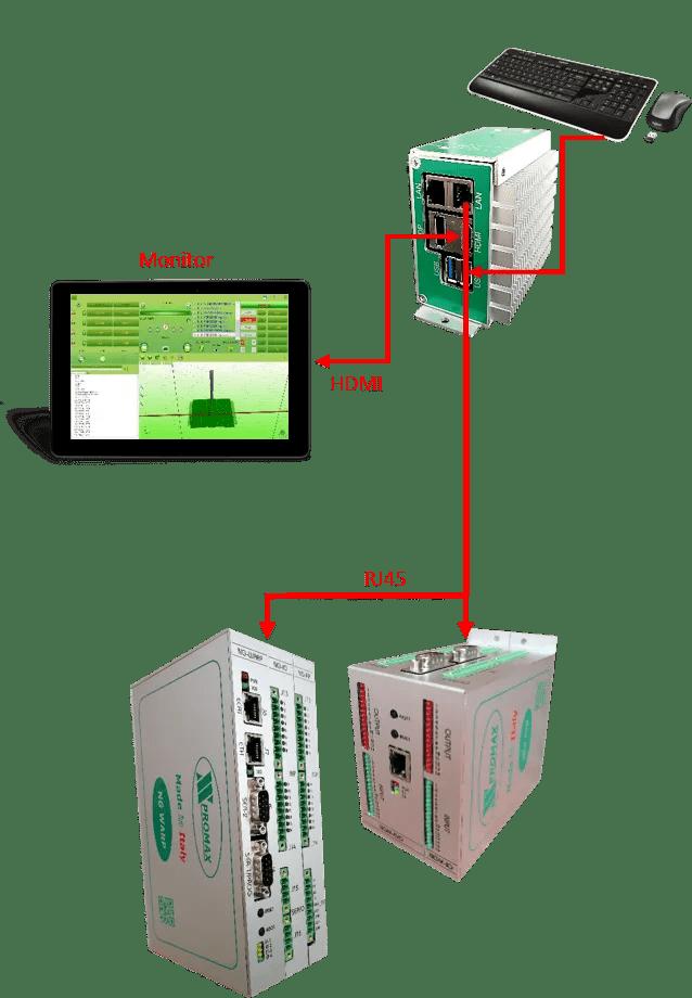 schéma fonctionnement mini pc industriel