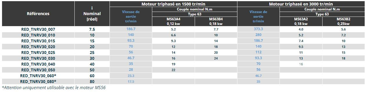 Tableau de comparaison TNRV30