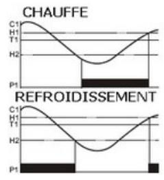 schema controleur de température